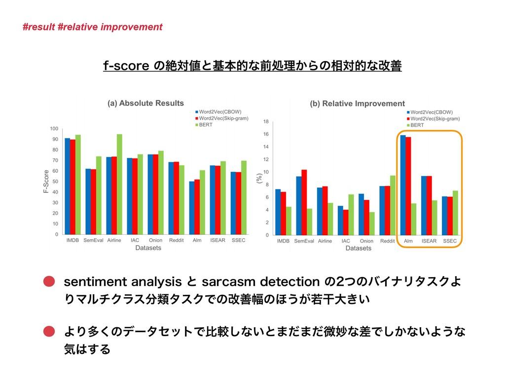 #result #relative improvement GTDPSFͷઈରͱجຊతͳ...
