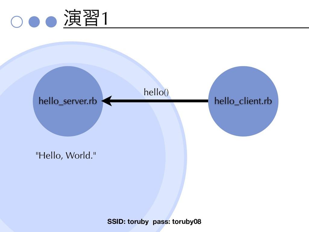 ԋश1 SSID: toruby pass: toruby08 hello_server.rb...