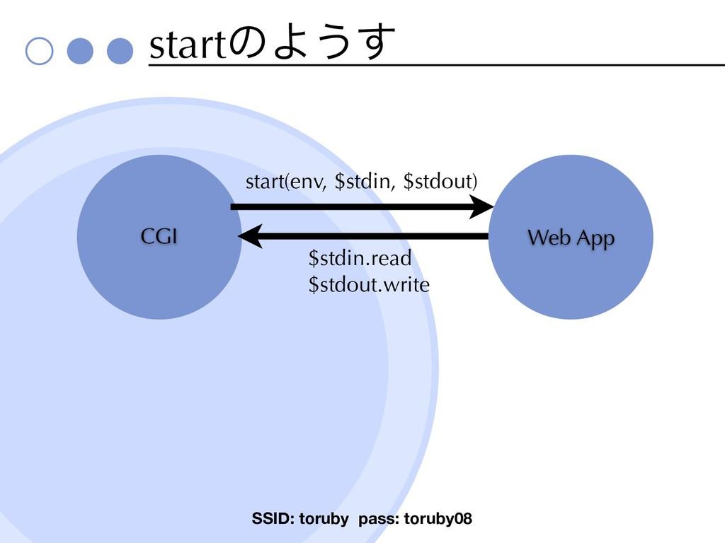 startͷΑ͏͢ SSID: toruby pass: toruby08 CGI Web A...