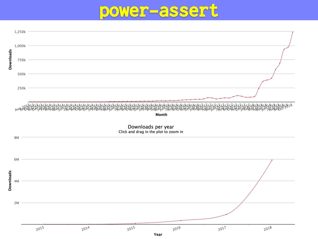 power-assert