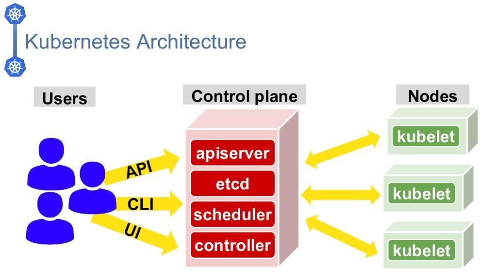 Kubernetes Architecture apiserver etcd schedule...
