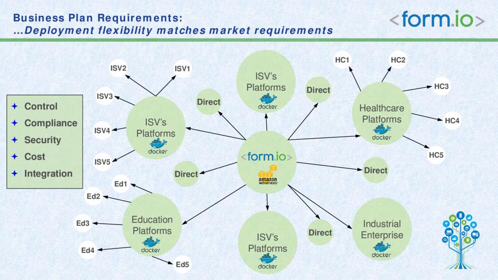 Business Plan Requirements: …Deployment flexibi...