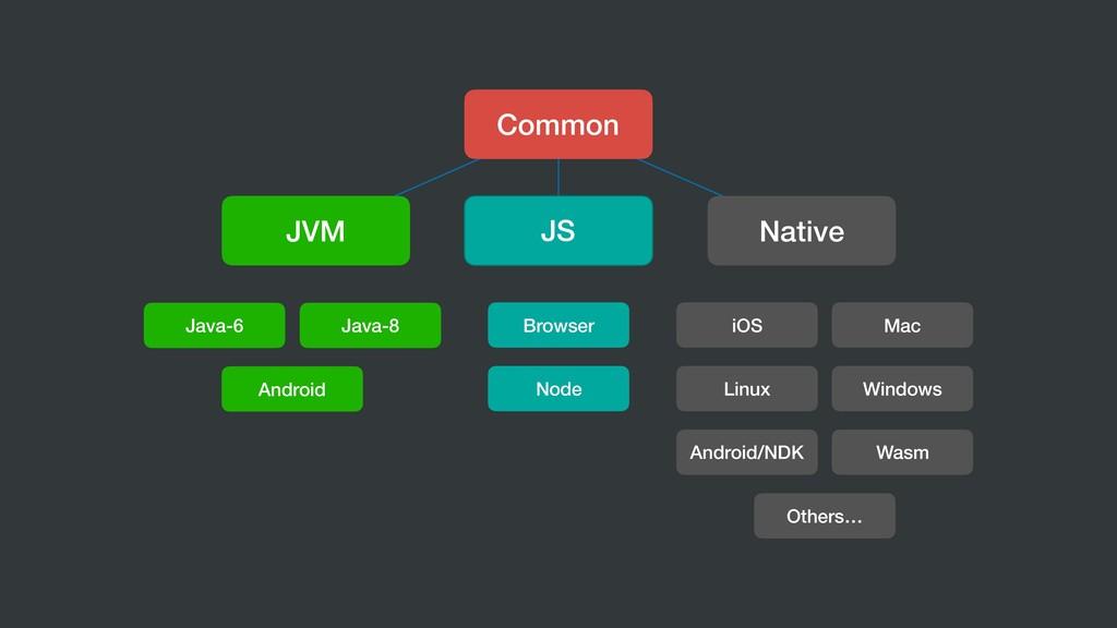 Common JVM JS Native iOS Mac Linux Windows Andr...
