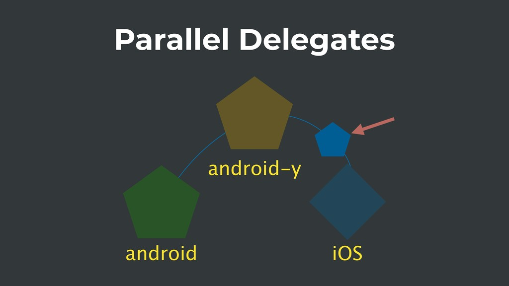 Parallel Delegates android iOS android-y