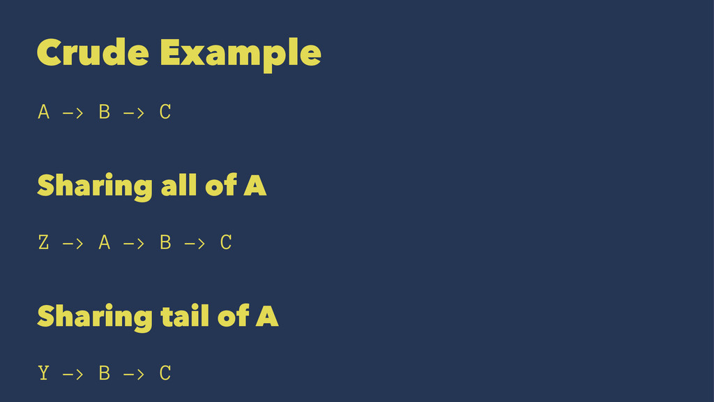 Crude Example A -> B -> C Sharing all of A Z ->...