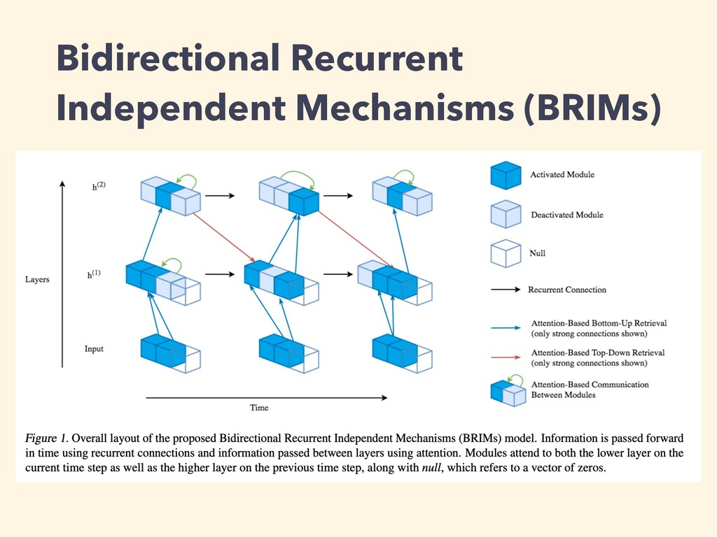 Bidirectional Recurrent Independent Mechanisms ...