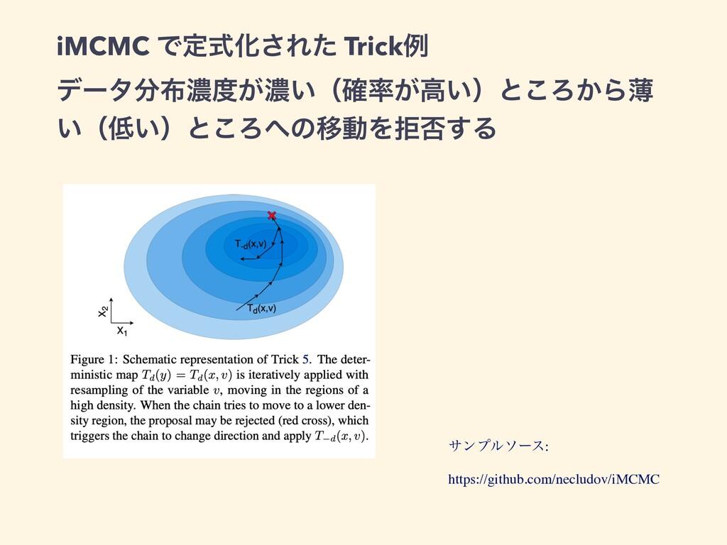 iMCMC ͰఆࣜԽ͞Εͨ Trickྫ σʔλೱ͕ೱ͍ʢ͕֬ߴ͍ʣͱ͜Ζ͔Βബ ͍ʢ...