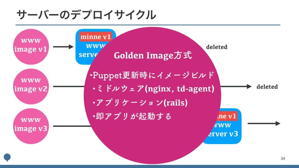 !34 αʔόʔͷσϓϩΠαΠΫϧ www image v1 www image v2 www...