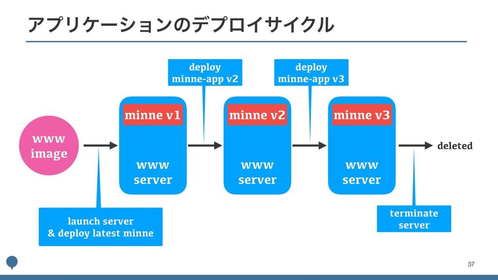 !37 ΞϓϦέʔγϣϯͷσϓϩΠαΠΫϧ deploy minne-app v2 www i...