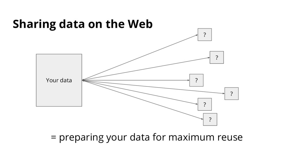 Sharing data on the Web Your data ? ? ? ? ? ? =...
