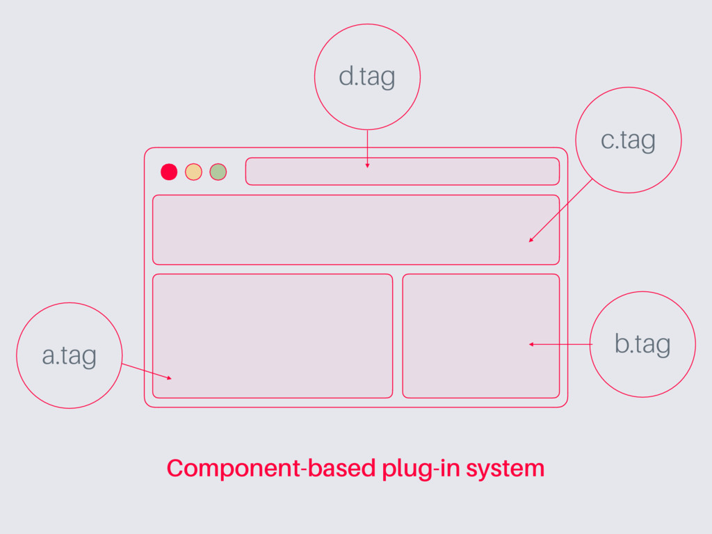 a.tag b.tag c.tag d.tag Component-based plug-in...