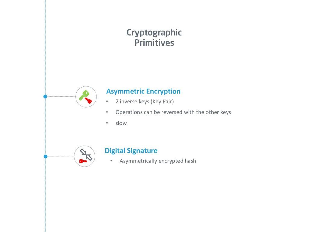 Digital Signature • Asymmetrically encrypted ha...