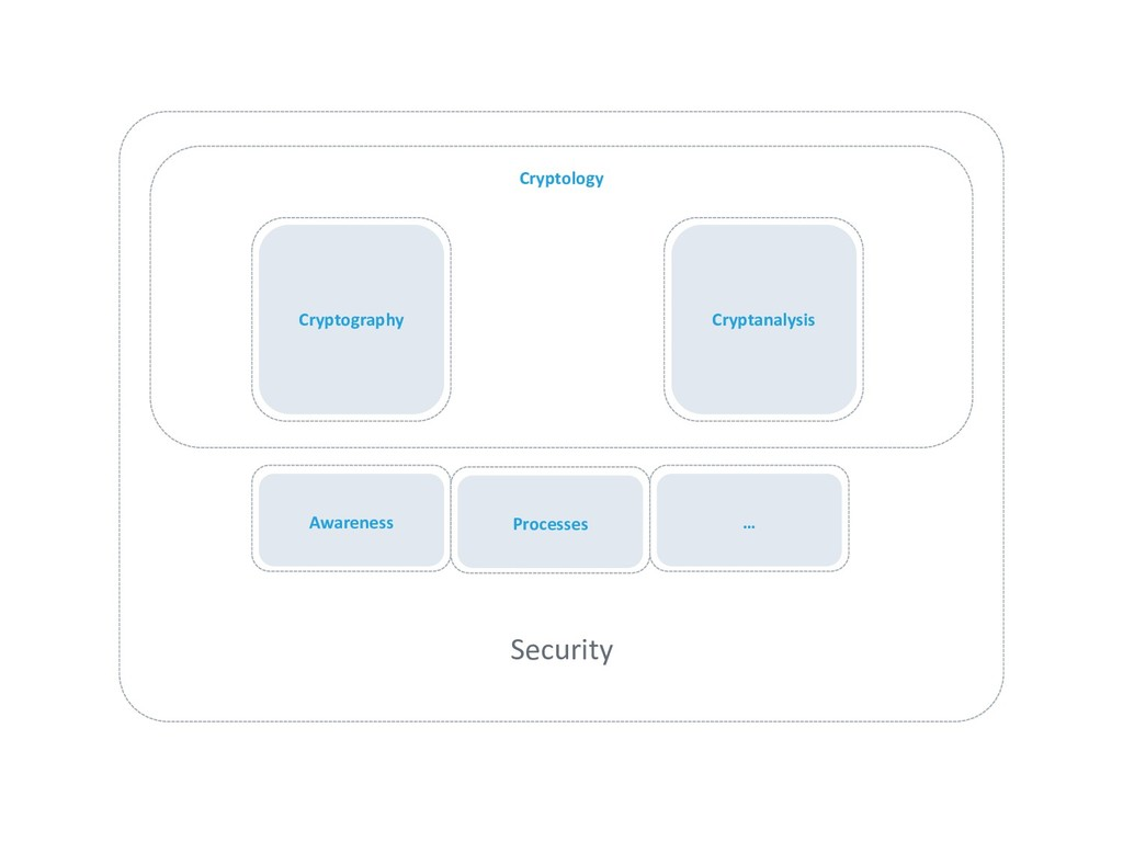 Cryptology Security Cryptography Cryptanalysis ...