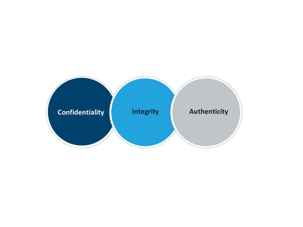 Confidentiality Integrity Authenticity