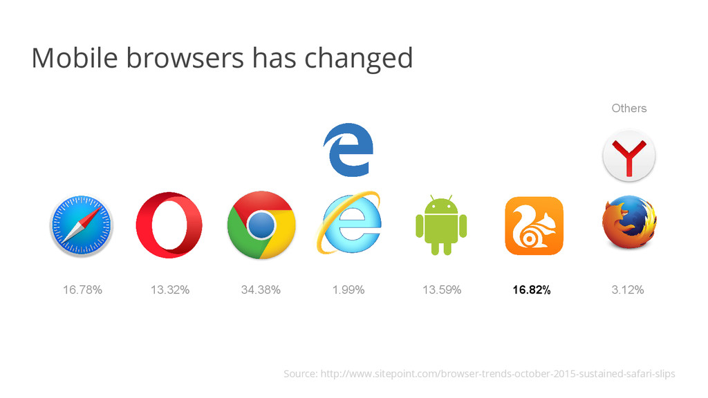 Mobile browsers has changed 34.38% 13.32% 16.78...