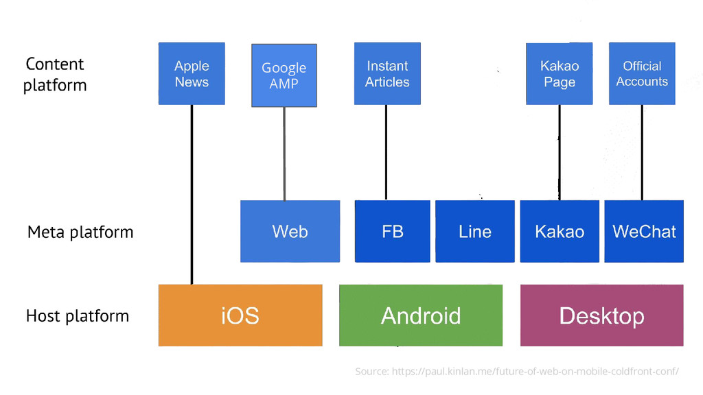 Source: https://paul.kinlan.me/future-of-web-on...