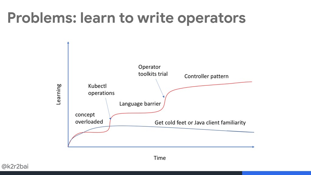 @k2r2bai Problems: learn to write operators