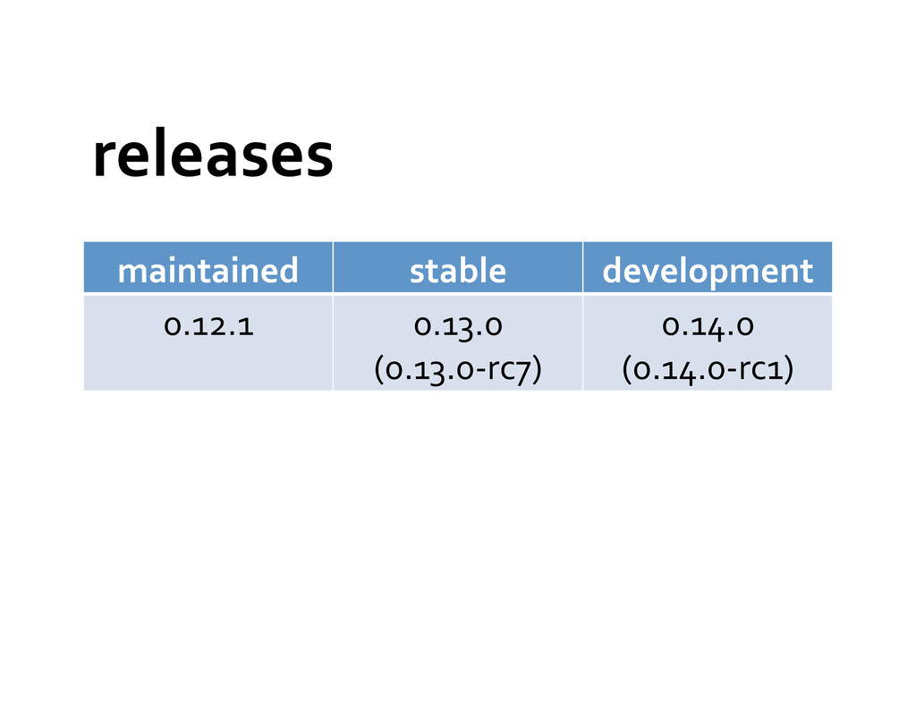 releases  maintained  stable  developm...