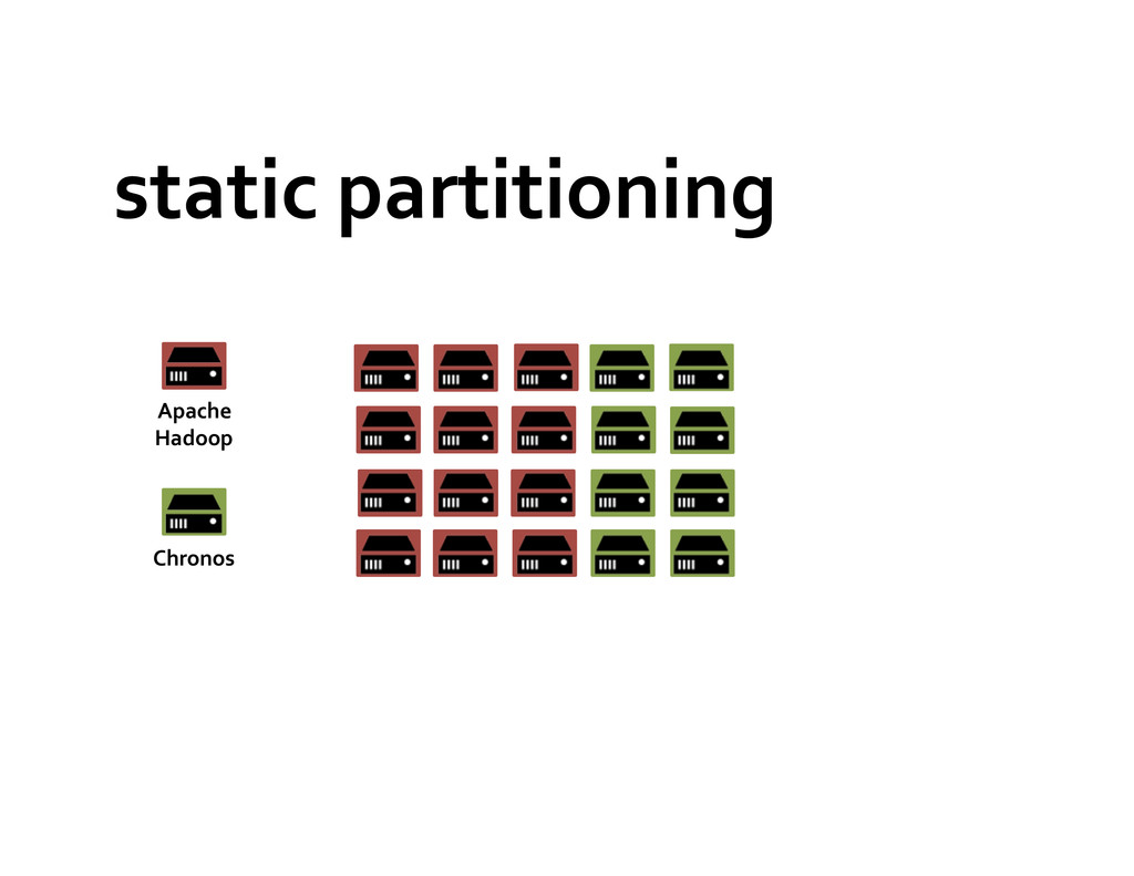 static partitioning  Apache  Hadoop ...