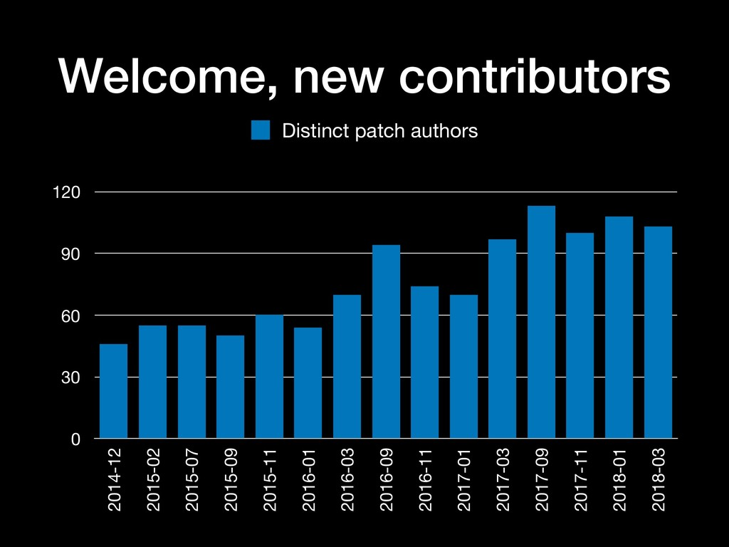 Welcome, new contributors 0 30 60 90 120 2014-1...