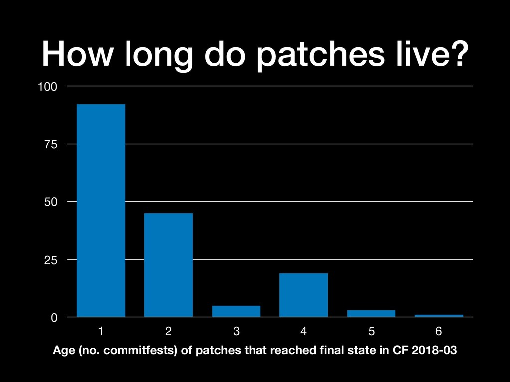 How long do patches live? 0 25 50 75 100 1 2 3 ...