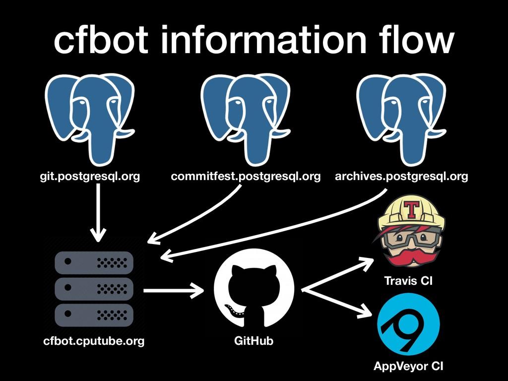 cfbot information flow git.postgresql.org cfbot....