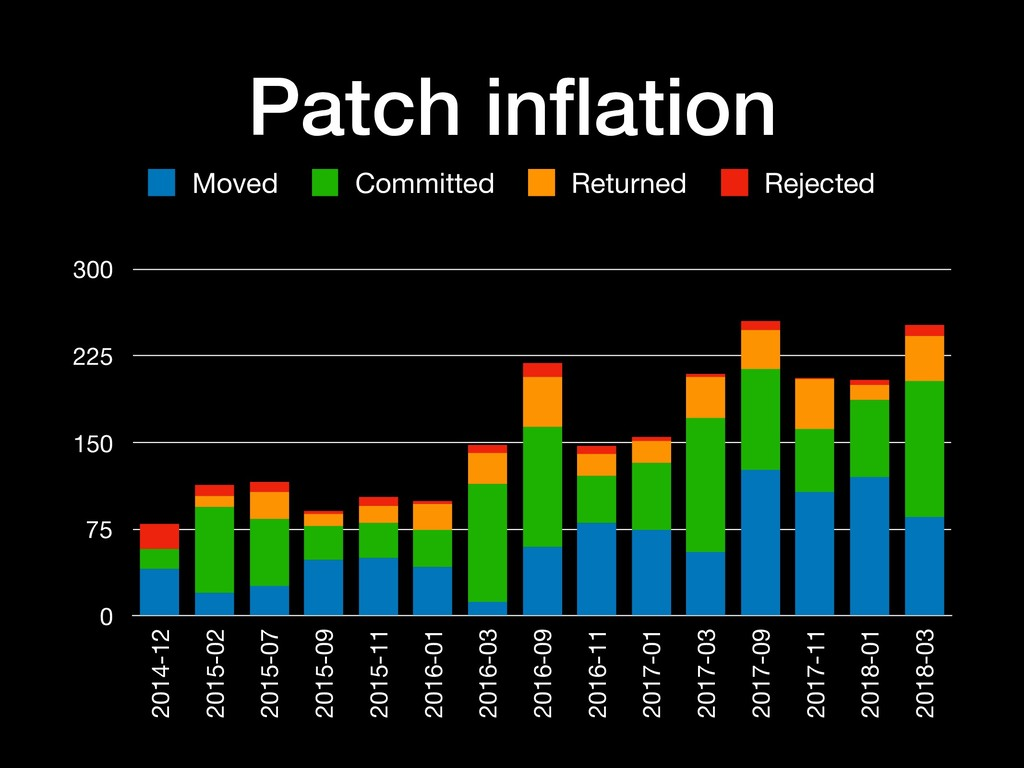Patch inflation 0 75 150 225 300 2014-12 2015-02...