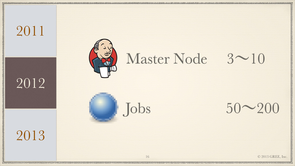 © 2013 GREE, Inc. !16 Master Node Jobs 2013 3ʙ1...