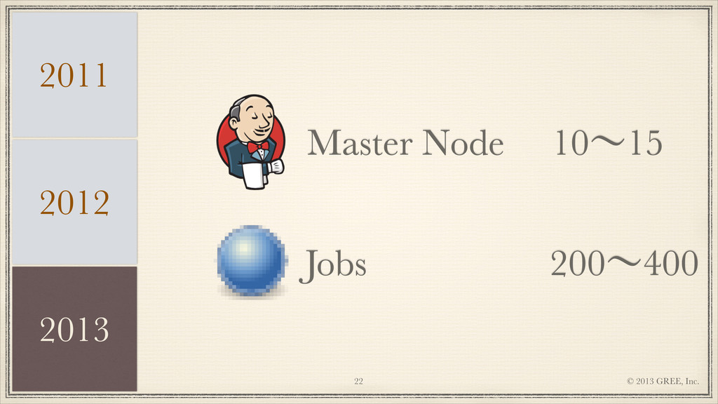 © 2013 GREE, Inc. !22 Master Node Jobs 10ʙ15 20...