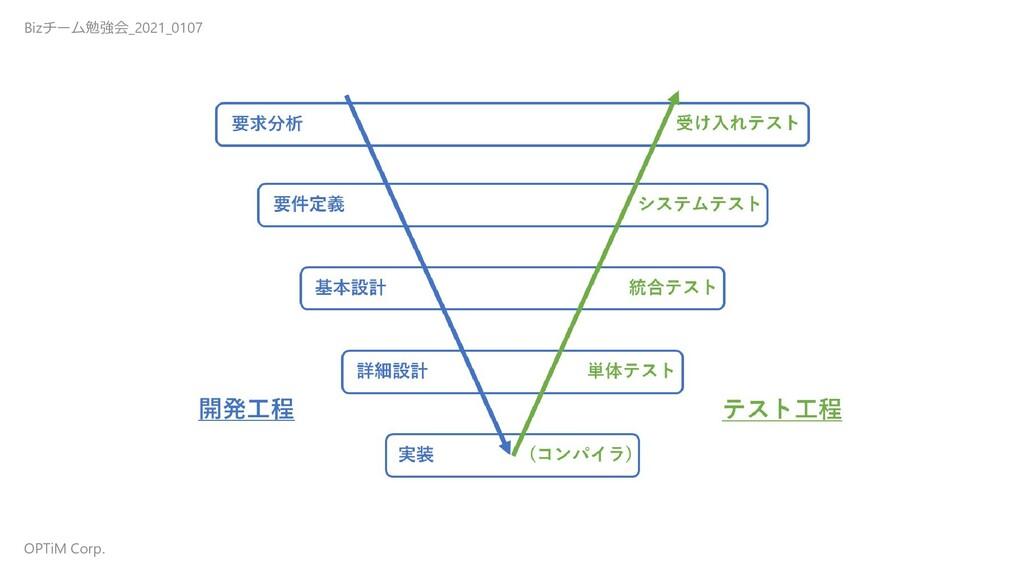 Bizチーム勉強会_2021_0107 OPTiM Corp.