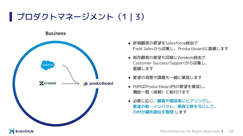 プロダクト開発について 開発体制 (予定) アプリケーション プロダクト基盤 コーポレート マ...