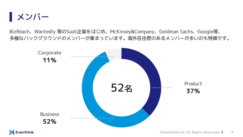 会社について メンバー数推移と沿革 新しいオフィス @神田へ移転予定 新しいオフィス @馬喰横...