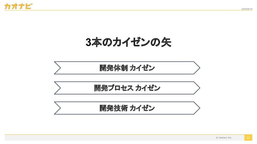 2020/09/19 3本のカイゼンの矢 20 開発体制 カイゼン 開発プロセス カイゼン 開...