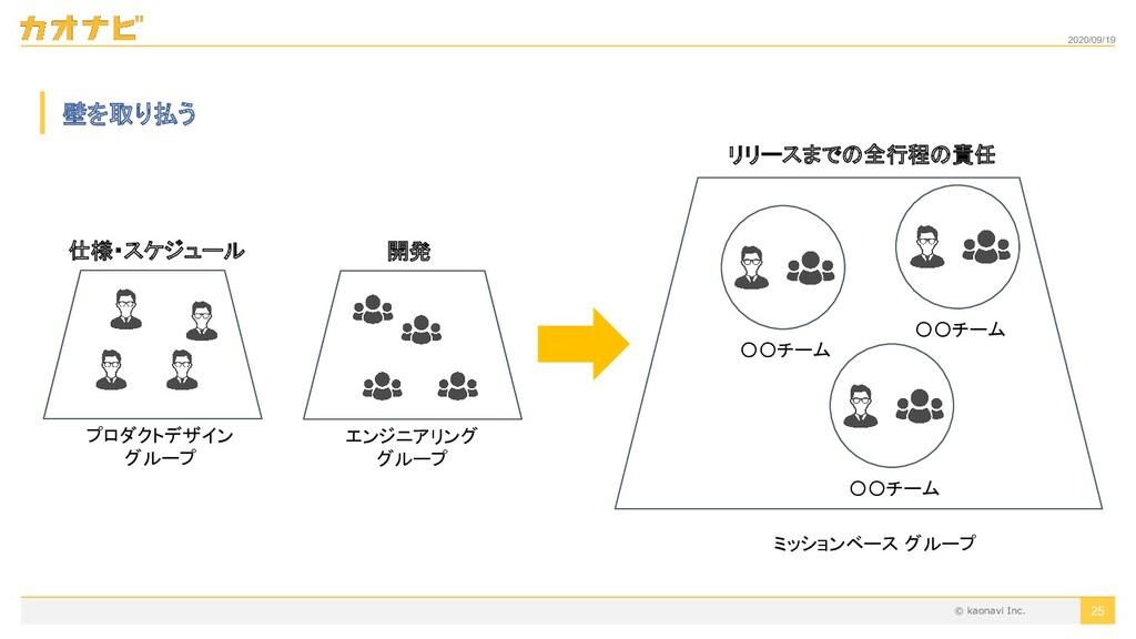 2020/09/19 〇〇チーム 25 壁を取り払う 仕様・スケジュール 開発 エンジニアリン...