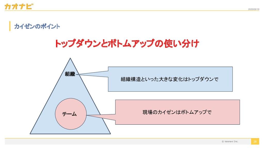 2020/09/19 28 カイゼンのポイント トップダウンとボトムアップの使い分け 組織 チ...