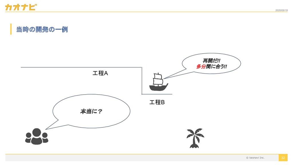 2020/09/19 32 当時の開発の一例 工程A 工程B 再開だ!! 多分間に合う!! 本...