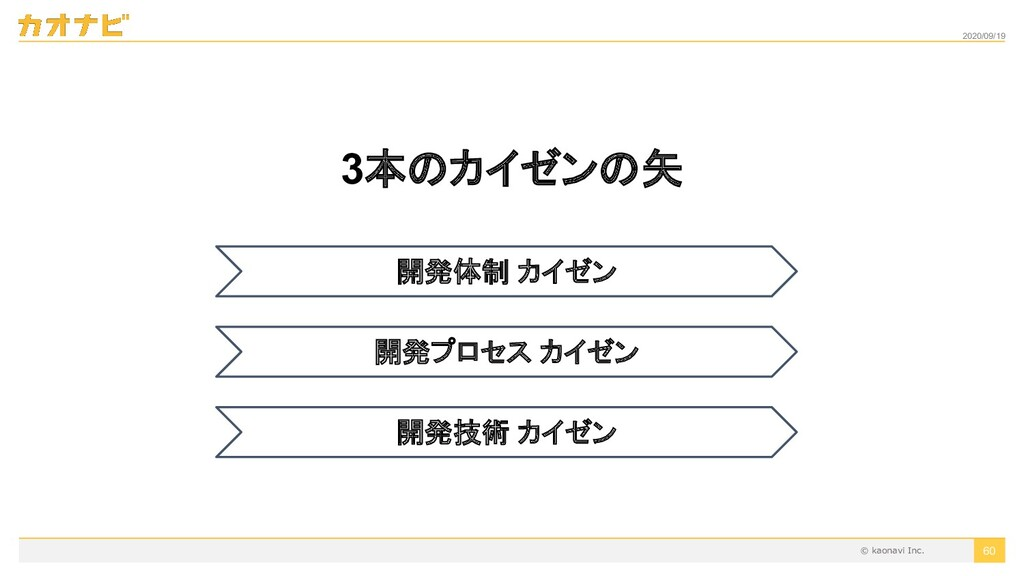 2020/09/19 3本のカイゼンの矢 60 開発体制 カイゼン 開発プロセス カイゼン 開...