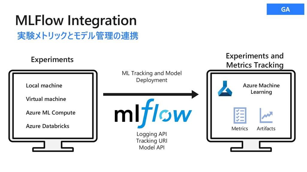 MLFlow Integration Experiments Local machine Vi...