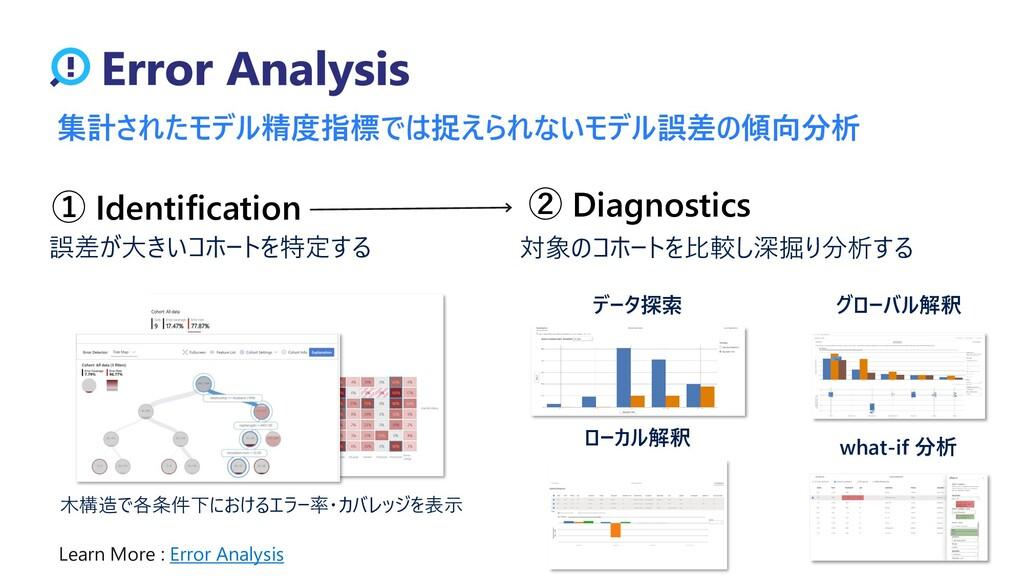 集計されたモデル精度指標では捉えられないモデル誤差の傾向分析 ① Identification...