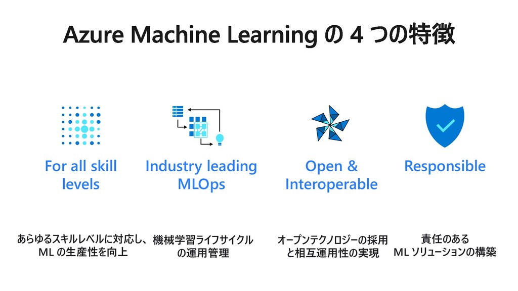 Responsible Industry leading MLOps Open & Inter...