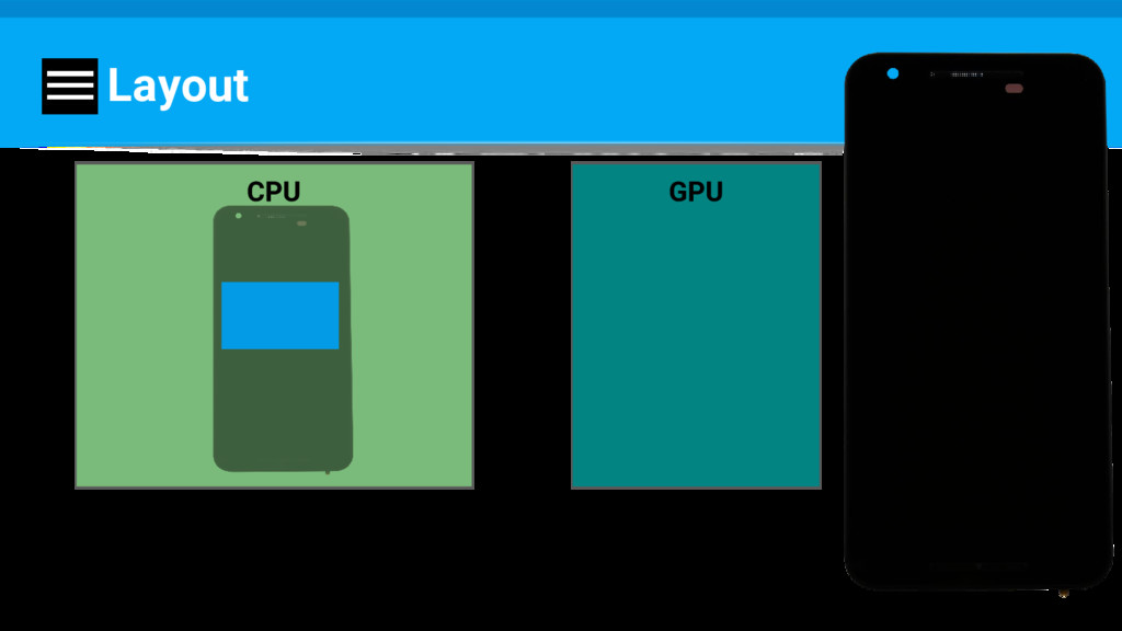 Layout CPU GPU