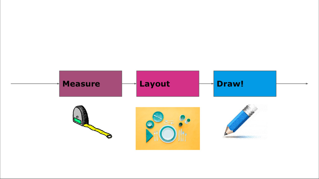 The Steps Measure Layout Draw!