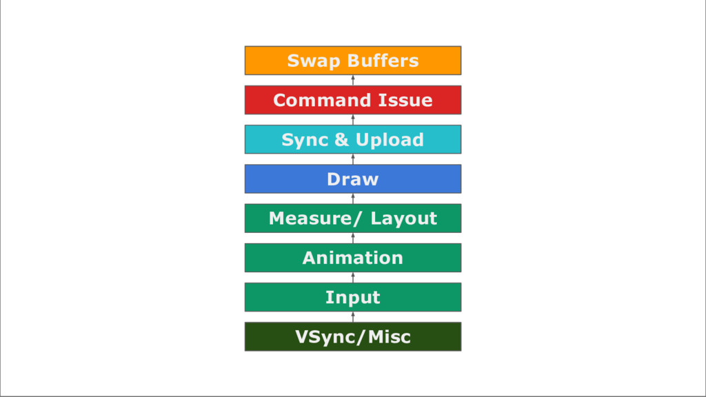 VSync/Misc Input Animation Measure/ Layout Draw...