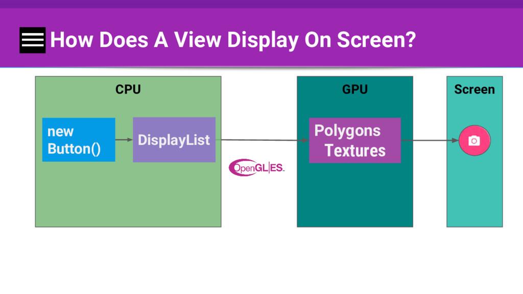 How Does A View Display On Screen? Screen GPU P...