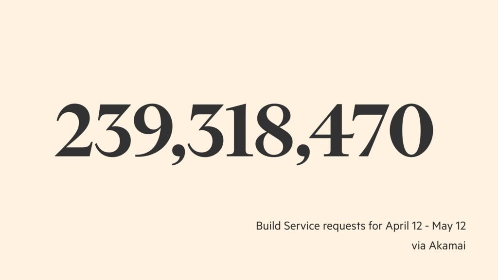 239,318,470 Build Service requests for April 12...
