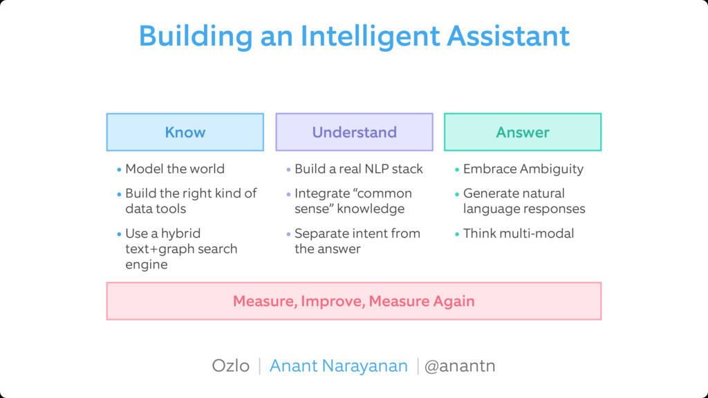 Building an Intelligent Assistant Ozlo | Anant ...