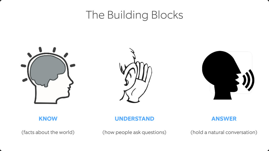The Building Blocks KNOW UNDERSTAND ANSWER (fac...