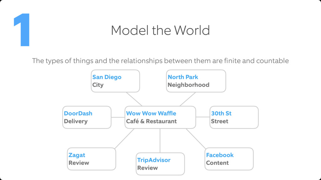 Model the World 1 The types of things and the r...