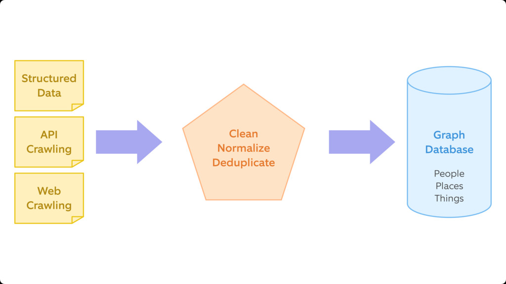 Structured Data API Crawling Web Crawling Clean...