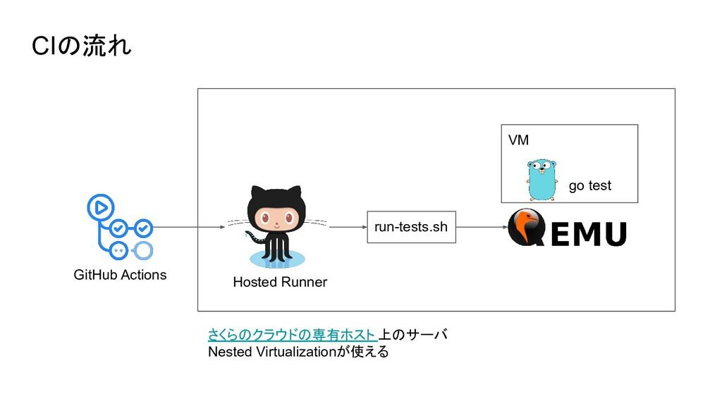 CIの流れ GitHub Actions Hosted Runner VM run-tests...